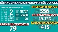 Korona virüsten hayatını kaybedenlerin sayısı 356 oldu