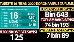 Son 24 saatte korona virüs nedeniyle 125 kişi hayatını kaybetti
