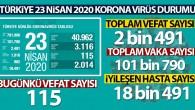 Türkiye'de koronavirüs nedeniyle son 24 saatte 115 kişi hayatını kaybetti