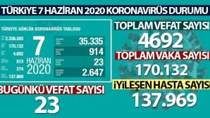 İşte 7 Haziran Türkiye'de koronavirüs durumu