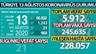 Son 24 saatte 1.243 kişiye koronavirüs tanısı konuldu, 21 kişi hayatını kaybetti