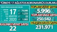 Son 24 saatte 1233 kişiye koronavirüs tanısı konuldu, 22 kişi hayatını kaybetti
