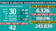 Son 24 saatte korona virüsten 42 kişi hayatını kaybetti